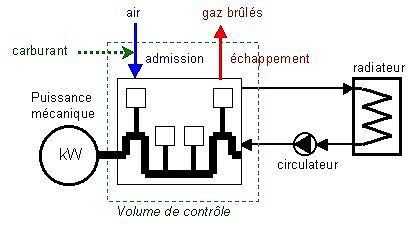 Moteur a combustion interne essence